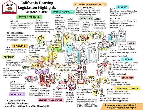 2019 California Housing Legislation Highlights by Alfred Twu